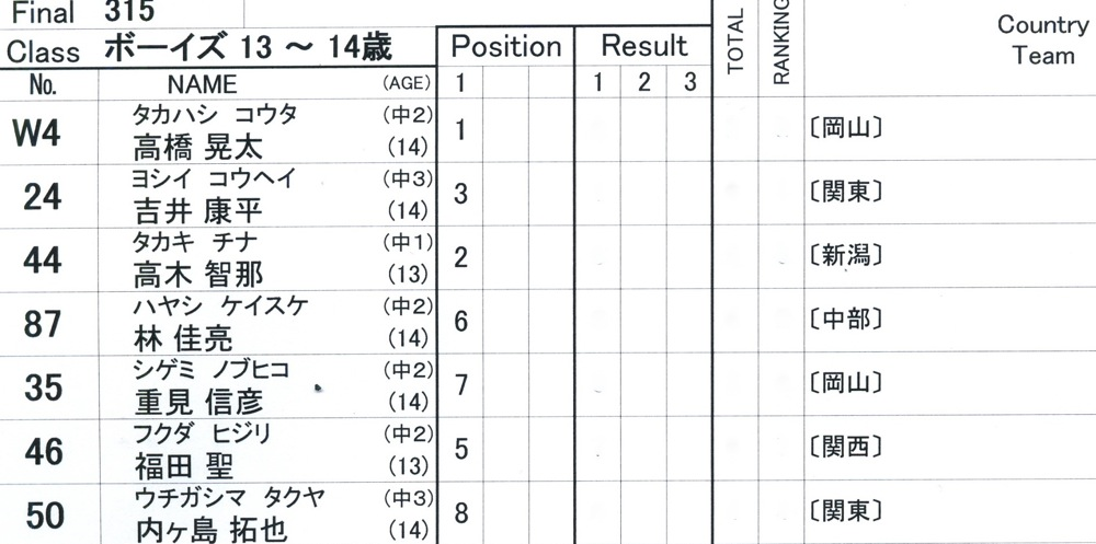 2009JBMXFジャパンシリーズ第4戦緑山VOL8:ボーイズ13−14、15−16才クラス決勝_b0065730_1616562.jpg