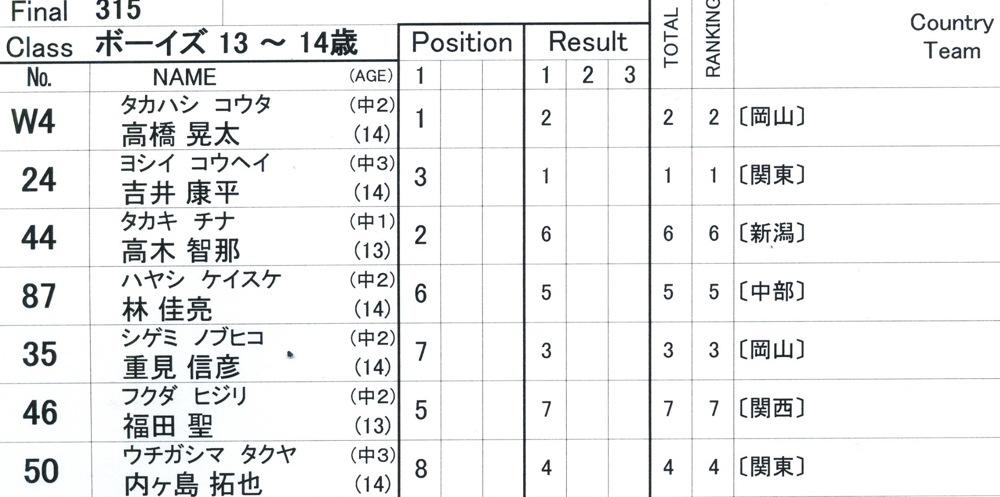 2009JBMXFジャパンシリーズ第4戦緑山VOL8:ボーイズ13−14、15−16才クラス決勝_b0065730_16212533.jpg