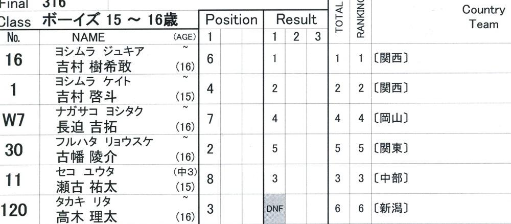 2009JBMXFジャパンシリーズ第4戦緑山VOL8:ボーイズ13−14、15−16才クラス決勝_b0065730_16333546.jpg