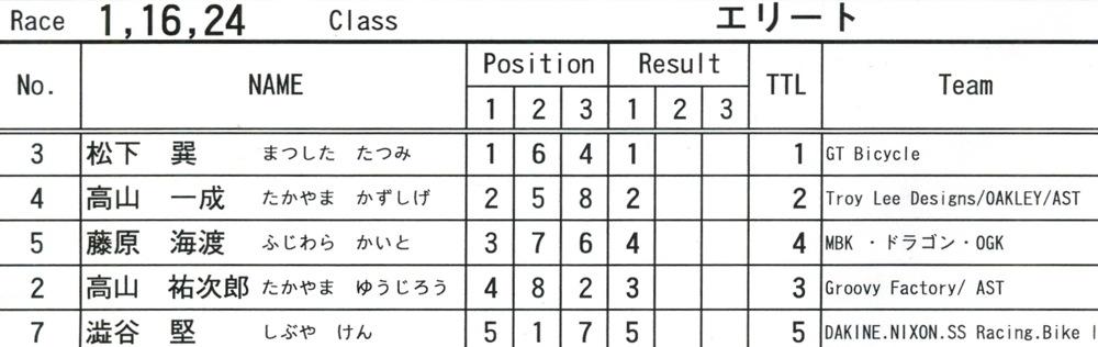2009JOSF緑山11月定期戦VOL1:BMXエキスパート・エリートクラス決勝_b0065730_20375296.jpg
