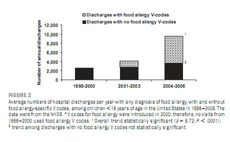 米国小児食物アレルギー急増_a0007242_11513198.jpg