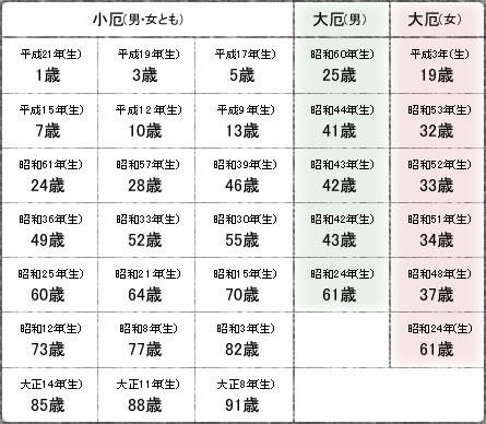 インフルエンザの流行サイクルと厄年 _e0171614_10401890.jpg
