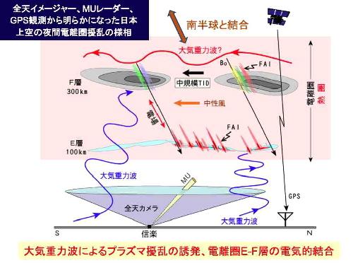 電離層研究:HAARP、MIMICで恐がる前に_e0171614_1335777.jpg