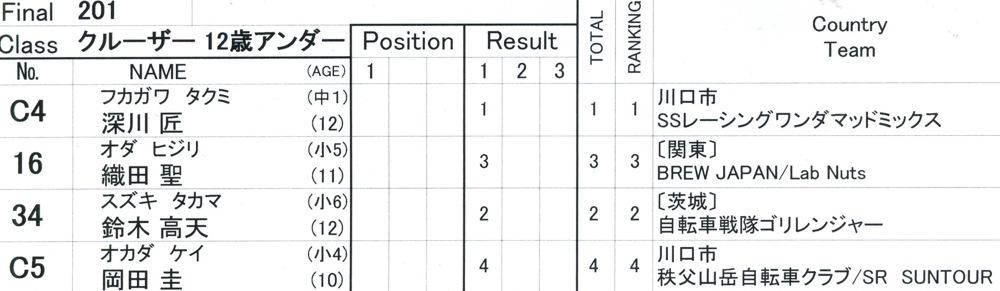 2009JBMXFスーパーシリーズ最終戦/秩父市長杯VOL5:クルーザ-クラス決勝_b0065730_9495100.jpg