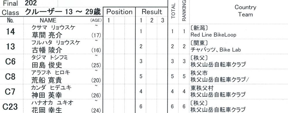 2009JBMXFスーパーシリーズ最終戦/秩父市長杯VOL5:クルーザ-クラス決勝_b0065730_9544842.jpg