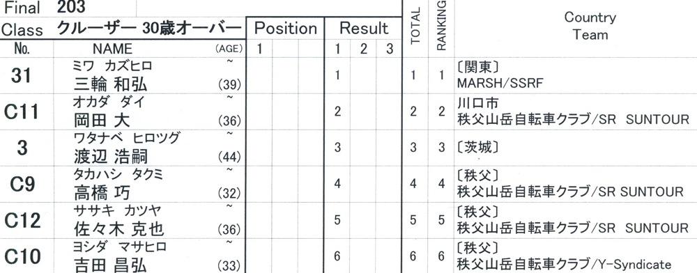 2009JBMXFスーパーシリーズ最終戦/秩父市長杯VOL5:クルーザ-クラス決勝_b0065730_9592782.jpg