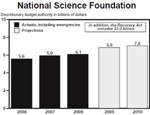 科学技術・学術関係の予算、アメリカでは逆に増額_b0007805_1272040.jpg