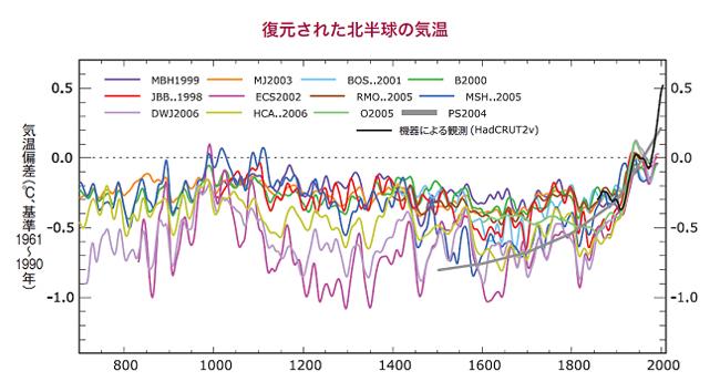 「CO2地球温暖化説詐欺」のしっぽ:アル・ゴアの陰謀?_e0171614_11434424.jpg