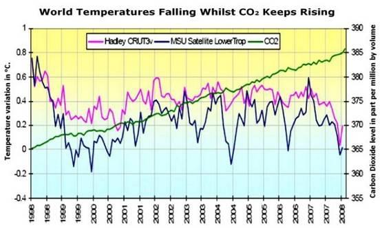 「CO2地球温暖化説詐欺」のしっぽ:アル・ゴアの陰謀?_e0171614_11442245.jpg