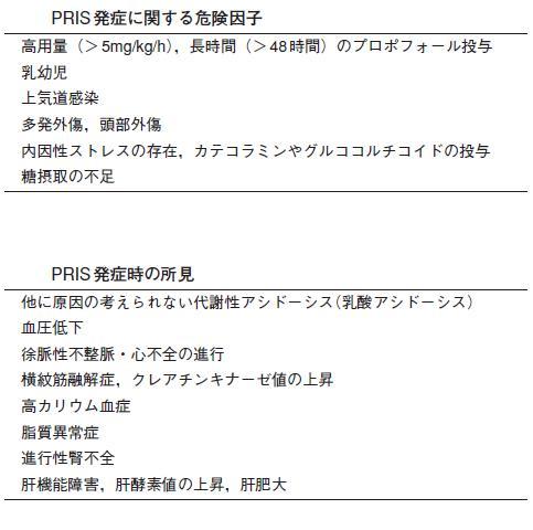 Propofol infusion syndrome:PRIS_e0156318_135728.jpg