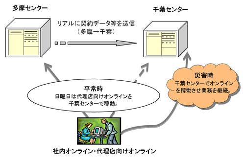情報貸金庫_c0036012_21432178.jpg
