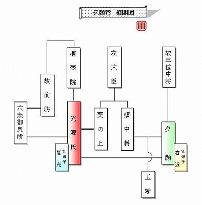 関係 源氏 図 物語