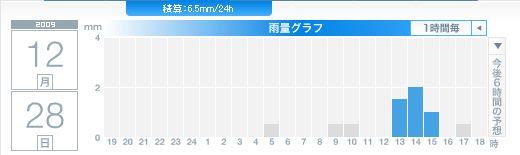 雨の仕事納め_c0025115_1858275.jpg