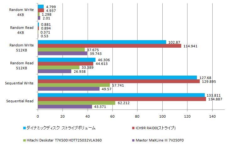ダイナミックディスクとICH9RによるRAIDを比較_e0091163_027129.jpg