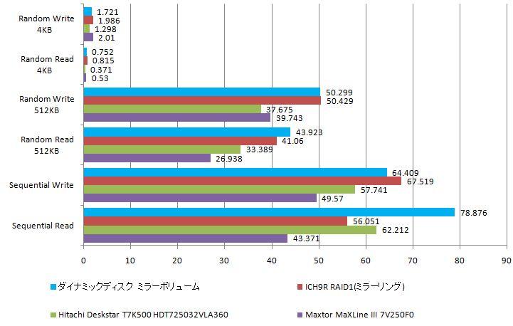 ダイナミックディスクとICH9RによるRAIDを比較_e0091163_0275023.jpg
