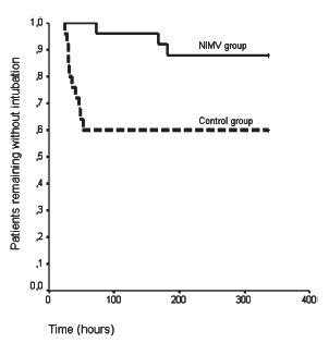 非侵襲的人工呼吸管理は、重症胸部外傷による低酸素血症において酸素療法に比べて挿管率を有意に減少_e0156318_18314822.jpg