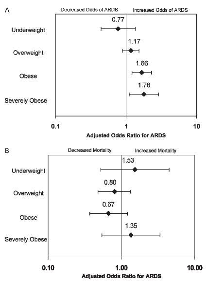 BMI増加はARDS発症を増加させるが死亡率は増加させない_e0156318_7285870.jpg