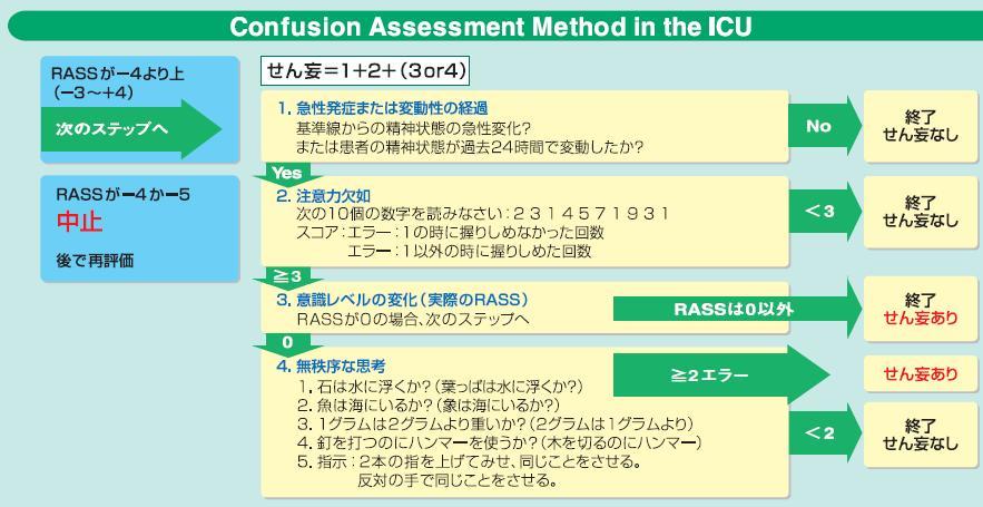 ICUせん妄スクリーニングにはCAM-ICUが最も良い_e0156318_12554447.jpg