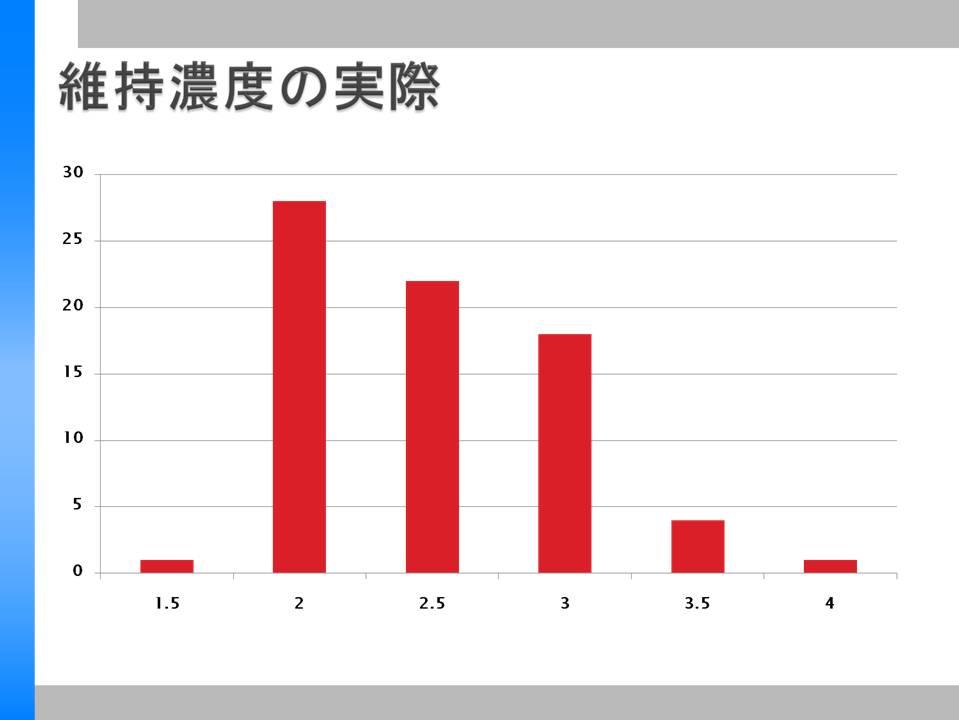 TIVA再入門その②アンケート結果から_a0048974_23292727.jpg