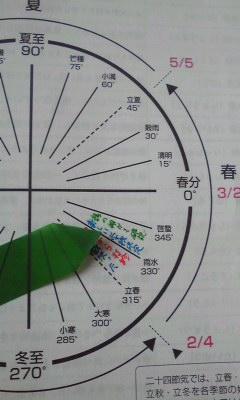 100219 二十四節気「雨水」の手帳セラピー♪_f0164842_123677.jpg