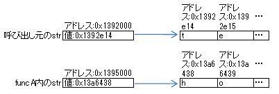 (.Net)Stringの仕様にやられた_e0091163_2174175.jpg