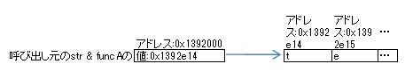 (.Net)Stringの仕様にやられた_e0091163_2183777.jpg