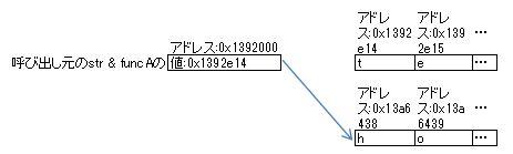 (.Net)Stringの仕様にやられた_e0091163_2191037.jpg