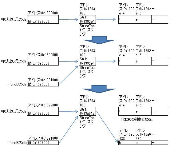 (.Net)Stringの仕様にやられた_e0091163_2193923.jpg