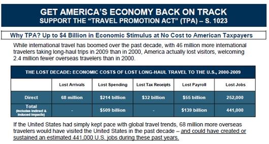 史上初、アメリカが観光プロモーションを国家で支援することに!_b0007805_23194336.jpg