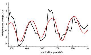 温暖化理論に75の疑問点あり by Josh Fulton_c0139575_0135770.jpg