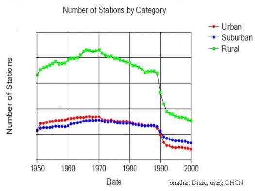 温暖化理論に75の疑問点あり by Josh Fulton_c0139575_017471.jpg