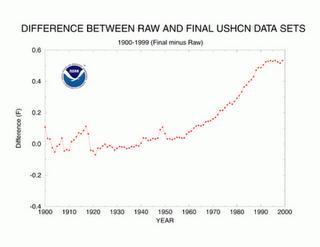 温暖化理論に75の疑問点あり by Josh Fulton_c0139575_019757.jpg