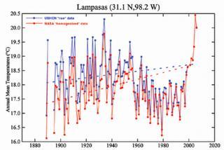 温暖化理論に75の疑問点あり by Josh Fulton_c0139575_022758.jpg
