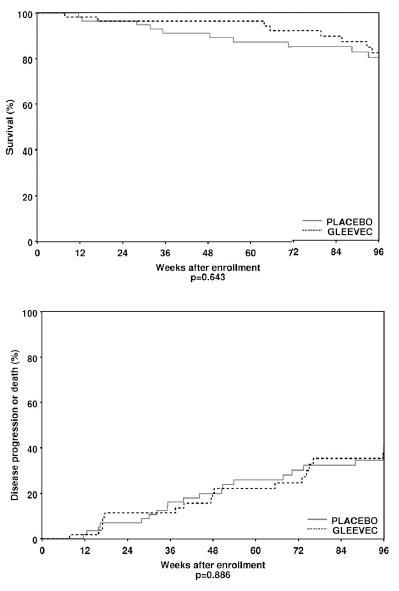 IPFにおいてイマチニブは生存率と肺機能を改善しない_e0156318_14585878.jpg