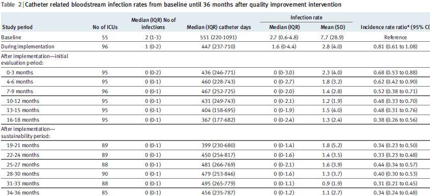 一般的な感染防止5項目の順守により、長期的にCRBSIを減少させる_e0156318_1033328.jpg
