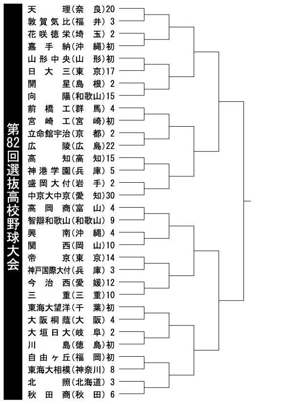第82回選抜高校野球大会 直前_e0158128_16533397.jpg