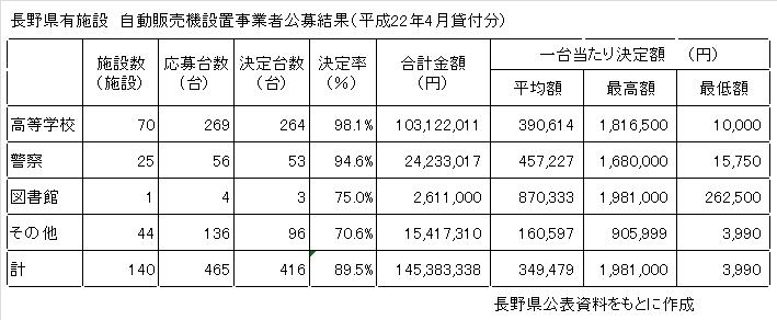 長野県有施設自動販売機設置事業者公募結果について_a0003909_15562845.jpg