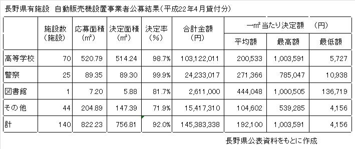 長野県有施設自動販売機設置事業者公募結果について2_a0003909_1926306.jpg