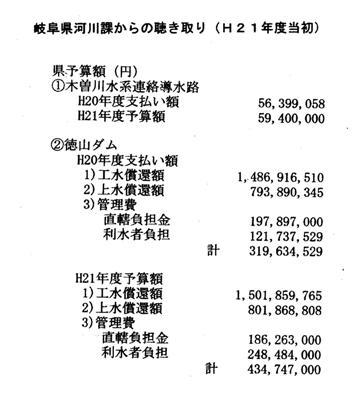徳山ダムの岐阜県負担1157億円!!_f0197754_195643100.jpg