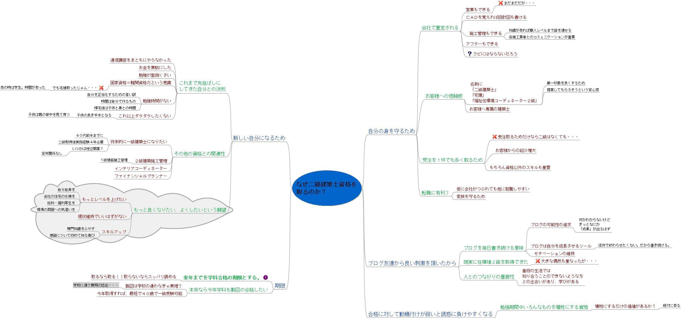 自分へのマインドマップ。_f0185918_782616.jpg