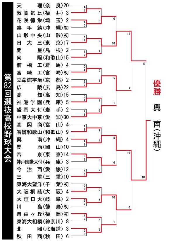 第82回選抜高校野球大会 閉幕_e0158128_1147223.jpg