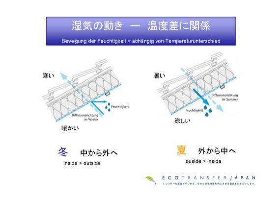 '10オーストリア・スイスのパッシブハウス・木造多層階研修7_e0054299_16174089.jpg