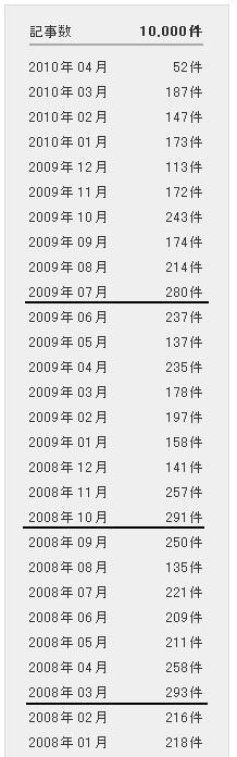 ブログ「段躍中日報」http://duan.exblog.jp/への投稿10000件達成_d0027795_930916.jpg