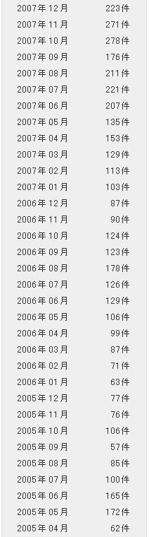 ブログ「段躍中日報」http://duan.exblog.jp/への投稿10000件達成_d0027795_935138.jpg