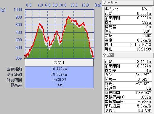10.04.13(火) 裏六甲_a0062810_20504653.jpg