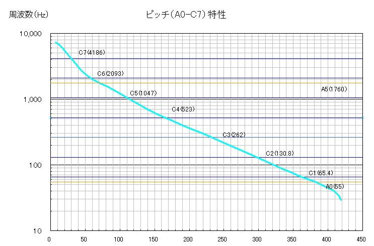 テルミンのピッチ特性をグラフにする_a0154185_17523346.jpg