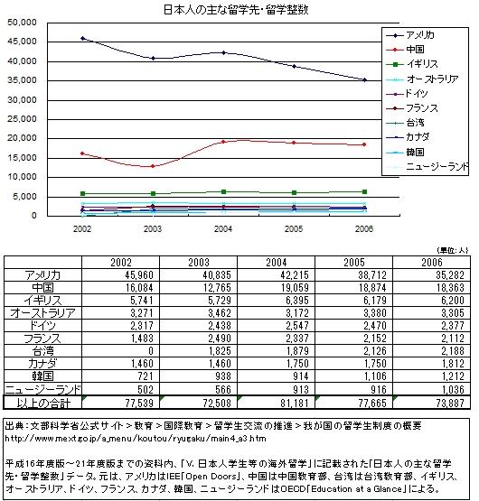 日本人の米国留学 10年で4割減少のなぞ_b0007805_14583744.jpg