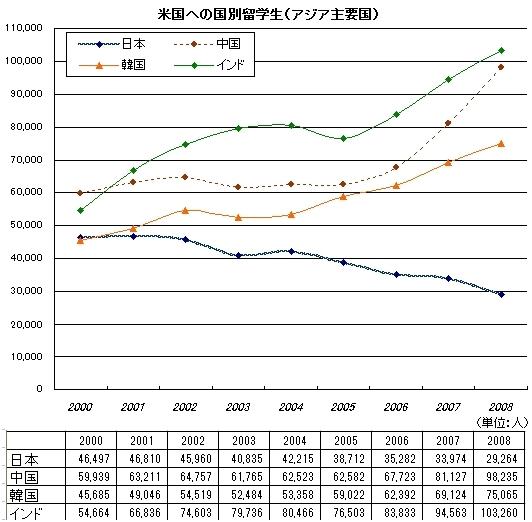日本人の米国留学 10年で4割減少のなぞ_b0007805_14591969.jpg