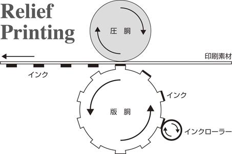 印刷方法1[凸版印刷] : 中津川...