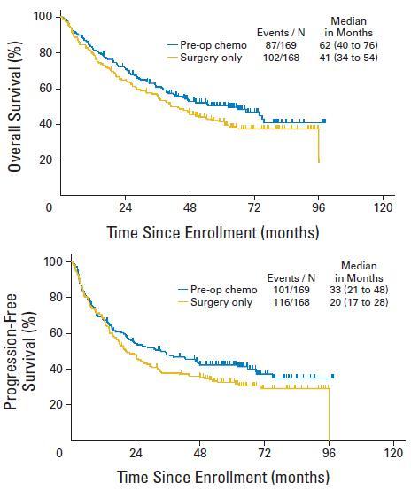 SWOG9900試験:早期NSCLCの術前化学療法はOSとPFSが良好であった(ただ術後化学療法の方がすぐれる?)_e0156318_11571347.jpg